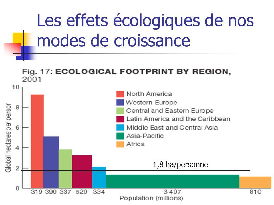 Les effets écologiques de nos modes de croissance