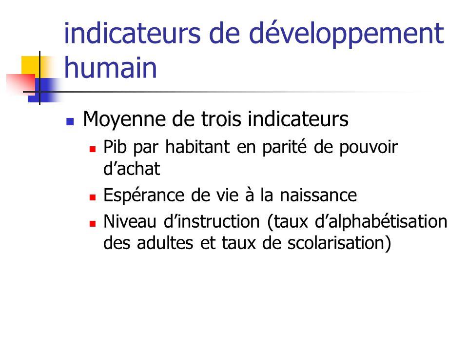 indicateurs de développement humain