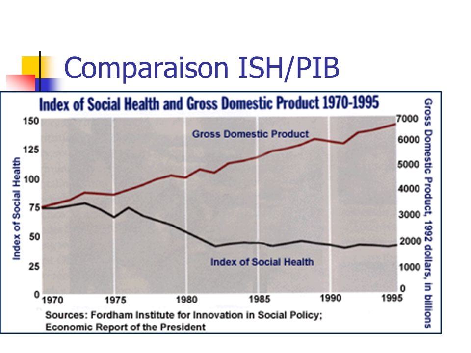 Comparaison ISH/PIB