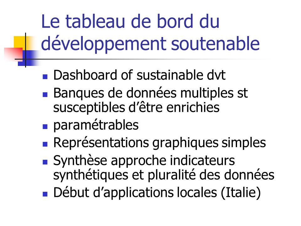 Le tableau de bord du développement soutenable