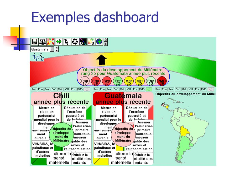 Exemples dashboard