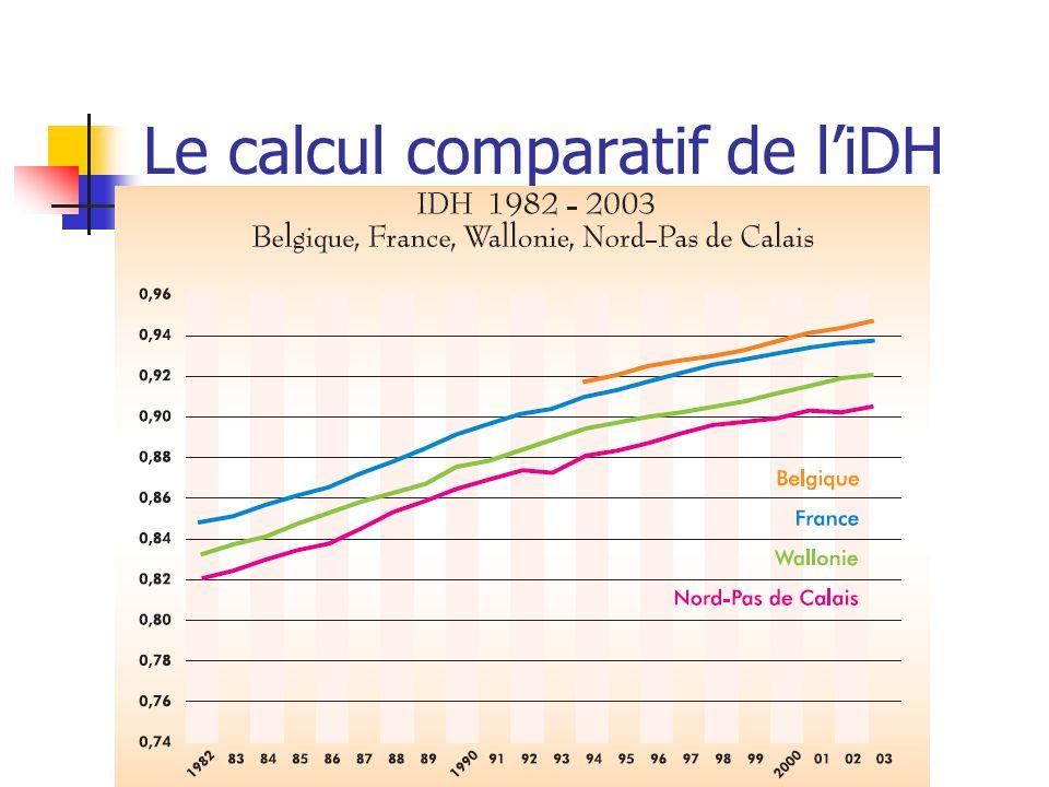 Le calcul comparatif de l'iDH