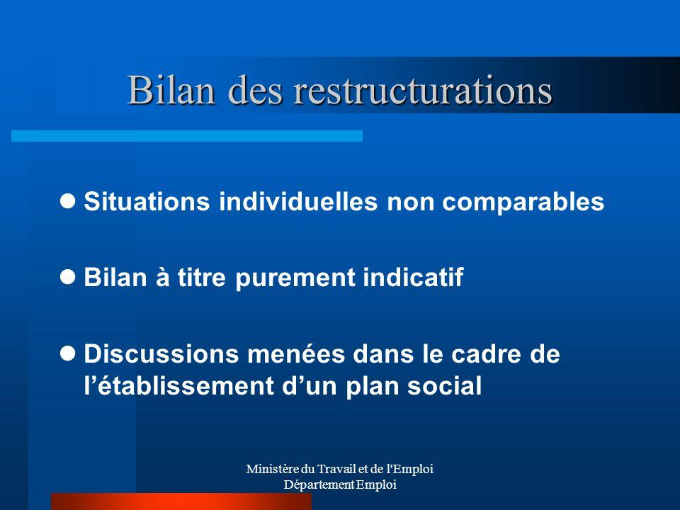 Bilan des restructurations