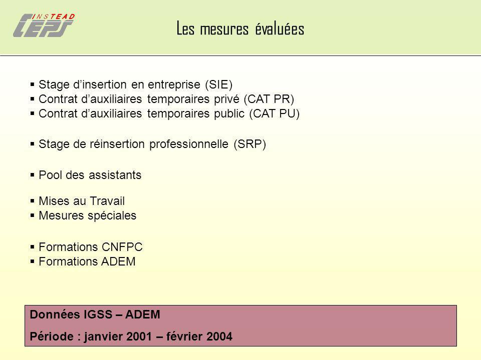 Les mesures évaluées  Stage d'insertion en entreprise (SIE)
