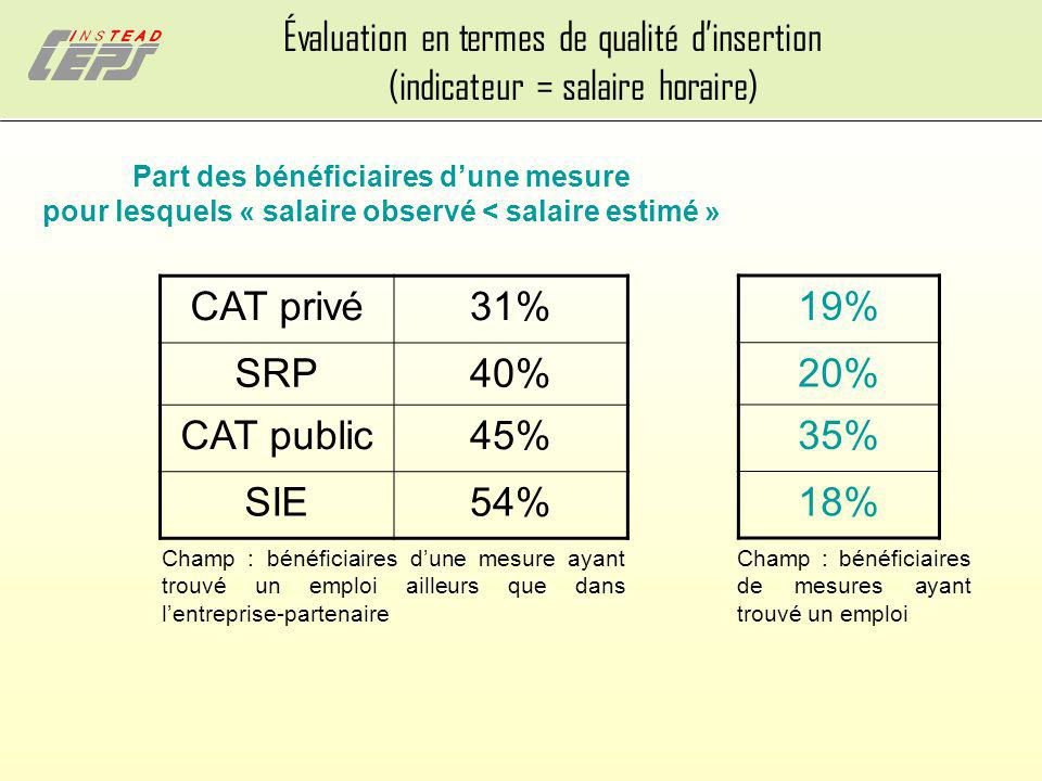 Évaluation en termes de qualité d'insertion