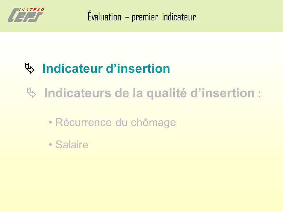  Indicateurs de la qualité d'insertion :