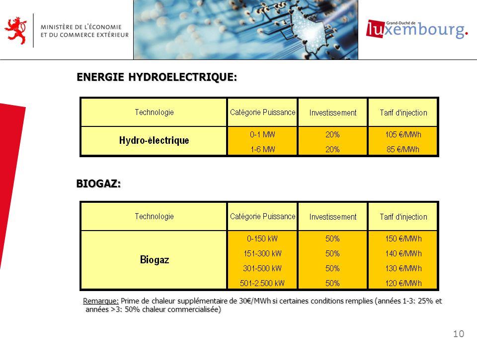 ENERGIE HYDROELECTRIQUE: