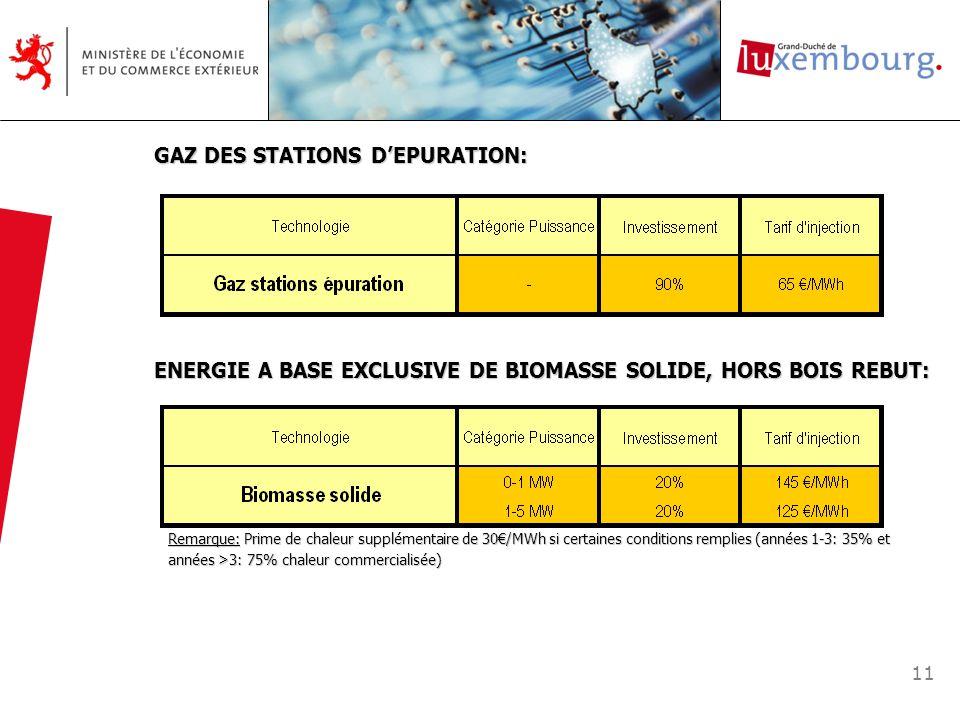 GAZ DES STATIONS D'EPURATION: