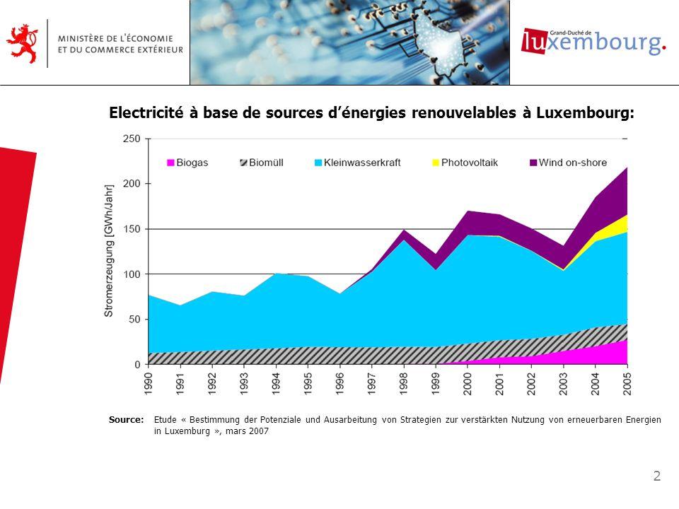 Electricité à base de sources d'énergies renouvelables à Luxembourg: