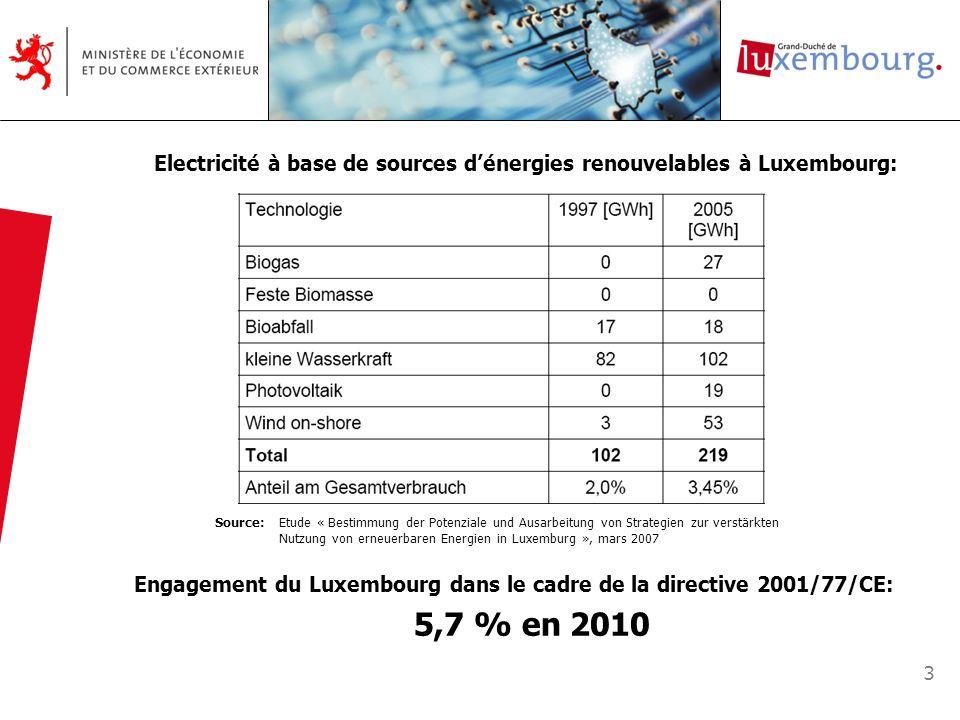 Engagement du Luxembourg dans le cadre de la directive 2001/77/CE:
