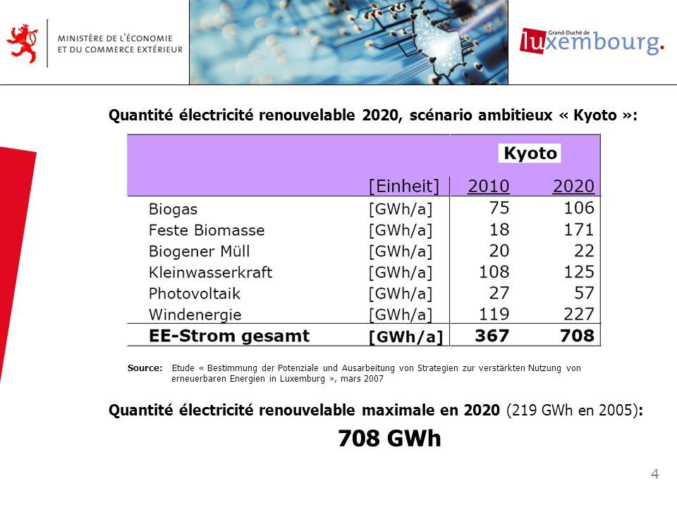Quantité électricité renouvelable 2020, scénario ambitieux « Kyoto »: