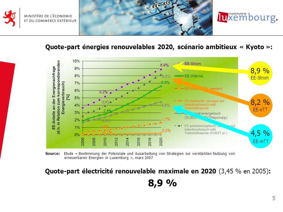 Quote-part électricité renouvelable maximale en 2020 (3,45 % en 2005):