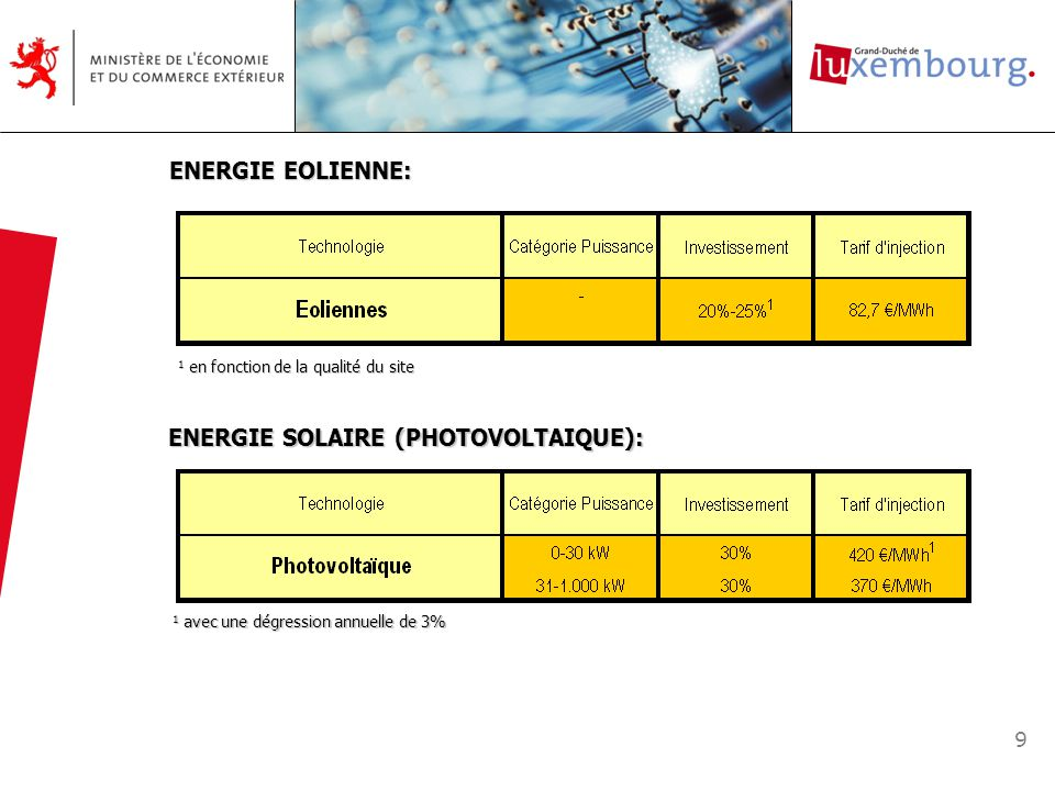 ENERGIE SOLAIRE (PHOTOVOLTAIQUE): ENERGIE EOLIENNE: