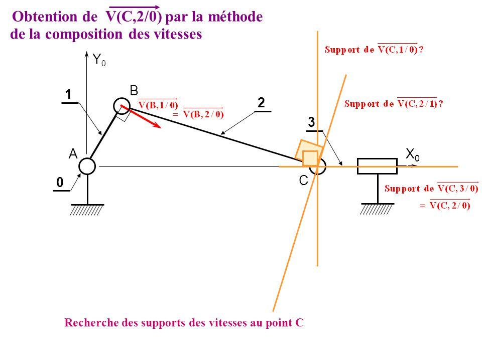 Recherche des supports des vitesses au point C