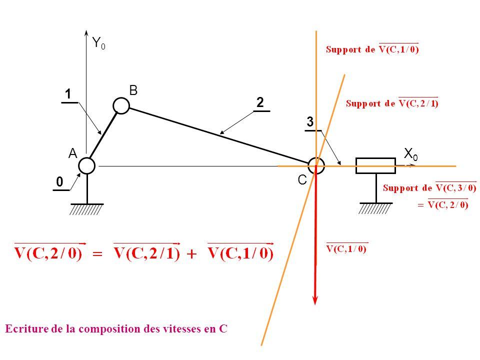 Y0 B 1 2 3 A X0 C Ecriture de la composition des vitesses en C