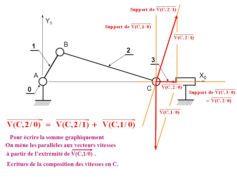 Y0 B 1 2 3 A X0 C Pour écrire la somme graphiquement