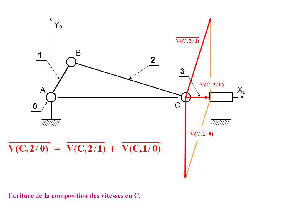 Y0 B 1 2 3 A X0 C Ecriture de la composition des vitesses en C.