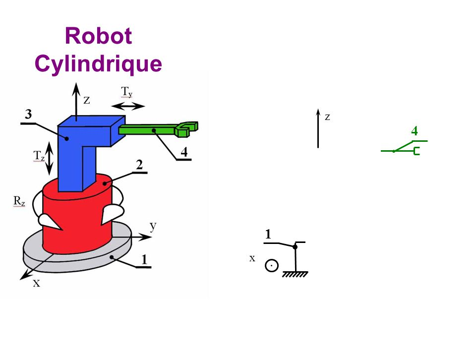Robot Cylindrique 1 2 y x z 3 4
