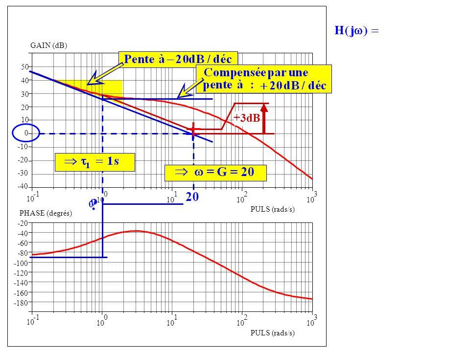 Forme confirmée par la phase   = G = 20 20 +3dB 0° GAIN (dB) 50 40