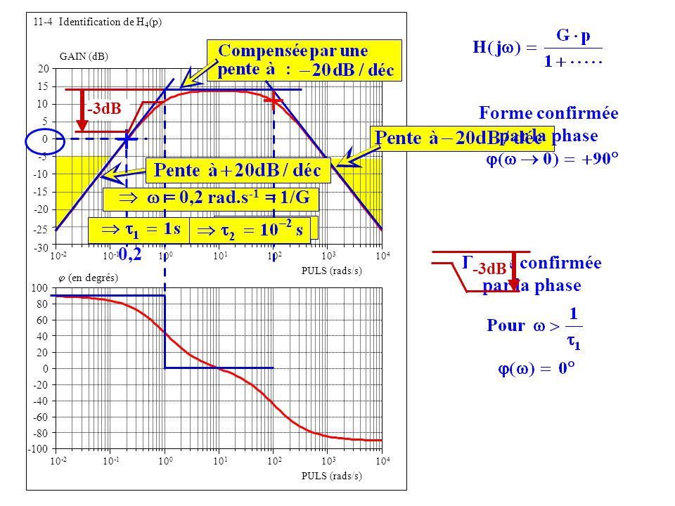 Forme confirmée par la phase   = 0,2 rad.s-1 = 1/G 0,2