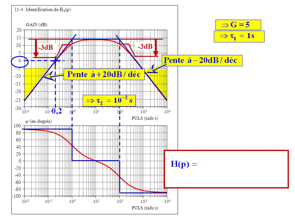 Forme confirmée par la phase 0,2