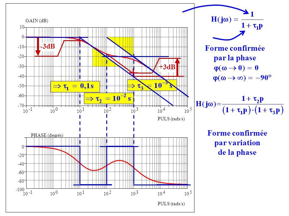 Forme confirmée par la phase Forme confirmée par variation de la phase