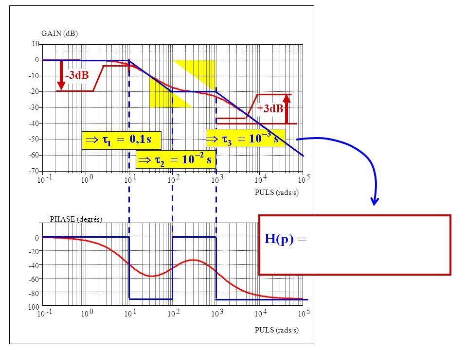 -3dB +3dB -100 -80 -60 -40 -20 PHASE (degrés) PULS (rads/s) -1 10 1 2