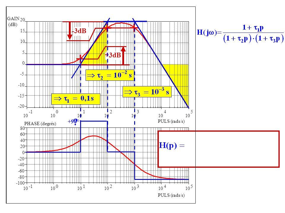 -3dB +3dB +90° GAIN (dB) 20 15 10 5 -5 -10 -15 -20 -1 10 1 2 3 4 5