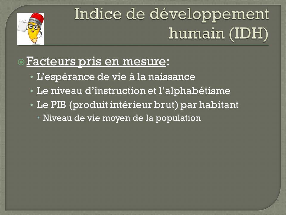 Indice de développement humain (IDH)