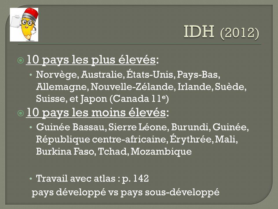 IDH (2012) 10 pays les plus élevés: 10 pays les moins élevés: