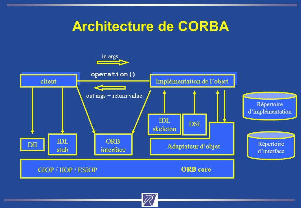 Architecture de CORBA operation() client Implémentation de l'objet IDL