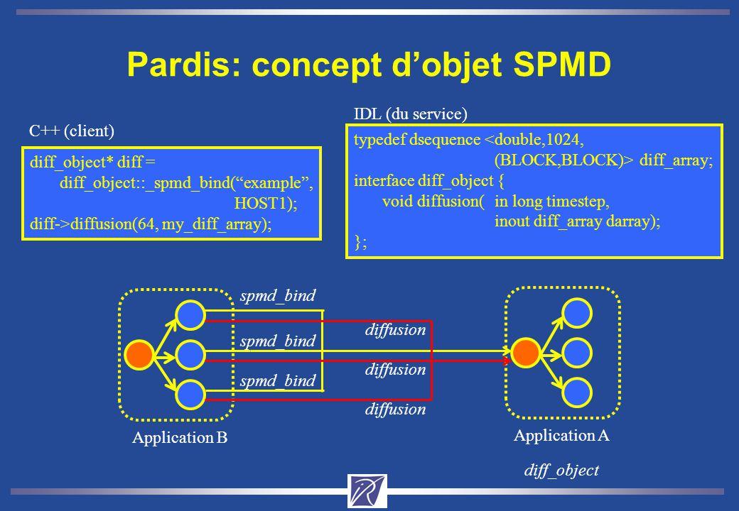Pardis: concept d'objet SPMD