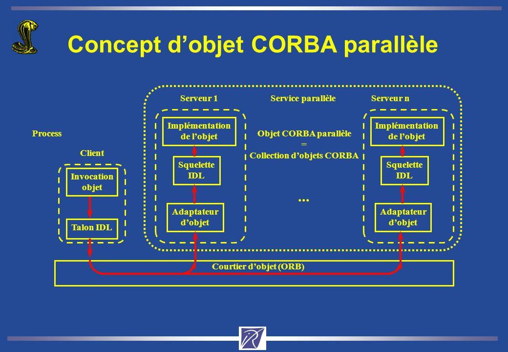 Concept d'objet CORBA parallèle