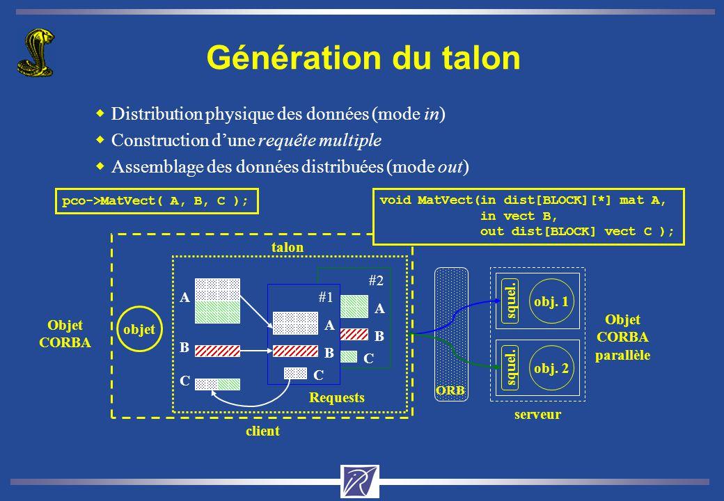Génération du talon Distribution physique des données (mode in) Construction d'une requête multiple.