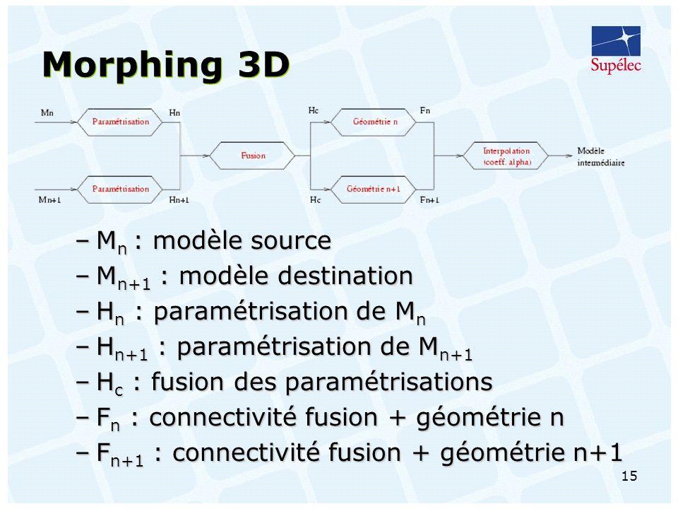 Morphing 3D Mn : modèle source Mn+1 : modèle destination