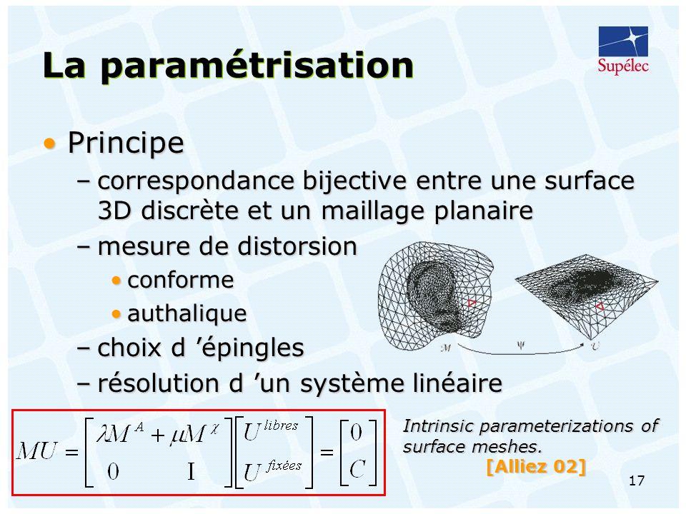 La paramétrisation Principe