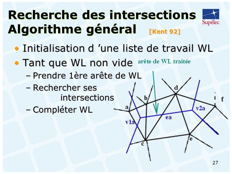 Recherche des intersections Algorithme général