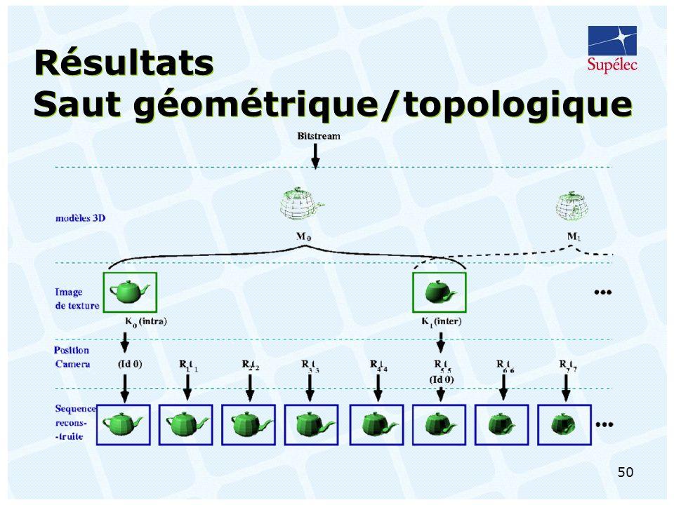 Résultats Saut géométrique/topologique