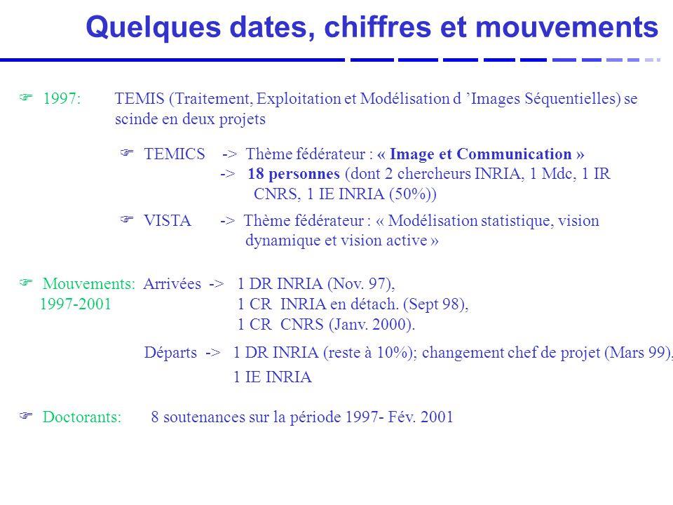 Quelques dates, chiffres et mouvements