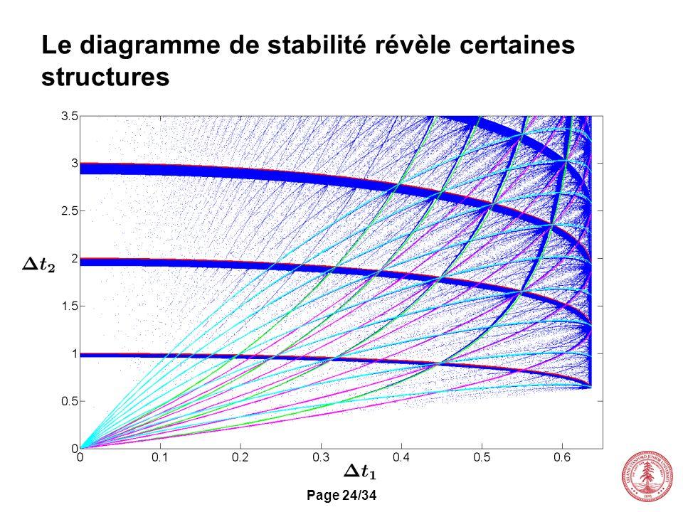 Le diagramme de stabilité révèle certaines structures