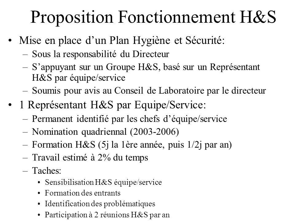 Proposition Fonctionnement H&S