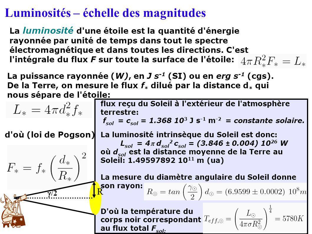 fsol = csol = 1.368 103 J s-1 m-2 = constante solaire.