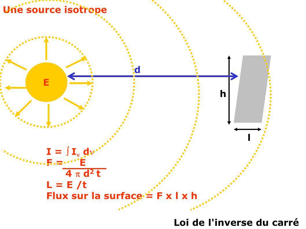 Loi de l inverse du carré