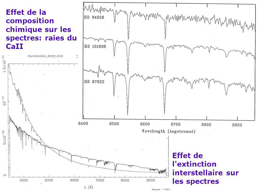 Effet de la composition chimique sur les spectres: raies du CaII
