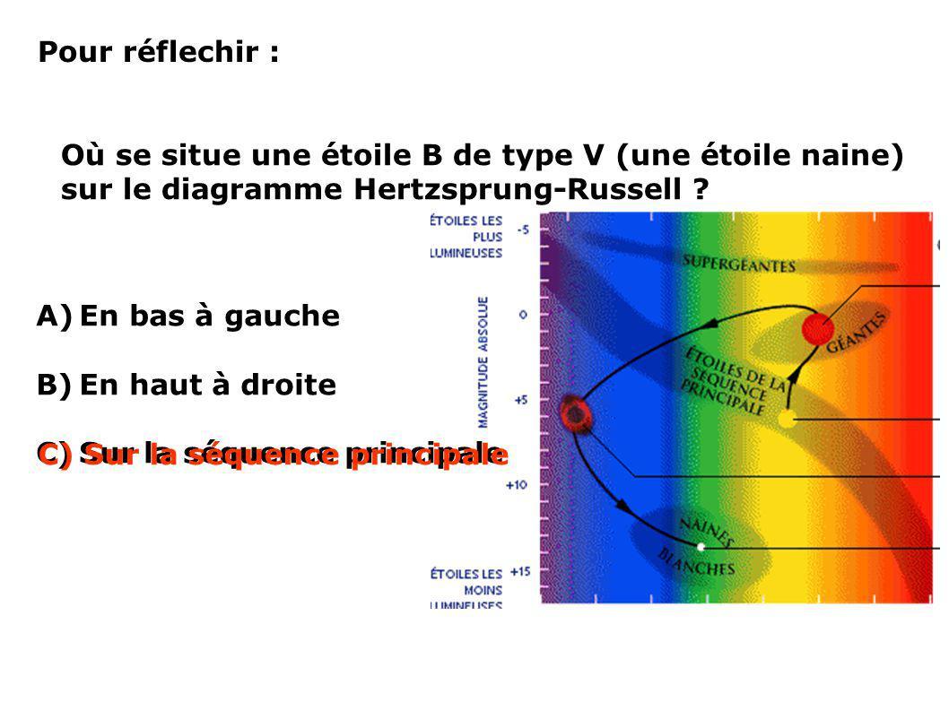 Pour réflechir : Où se situe une étoile B de type V (une étoile naine) sur le diagramme Hertzsprung-Russell