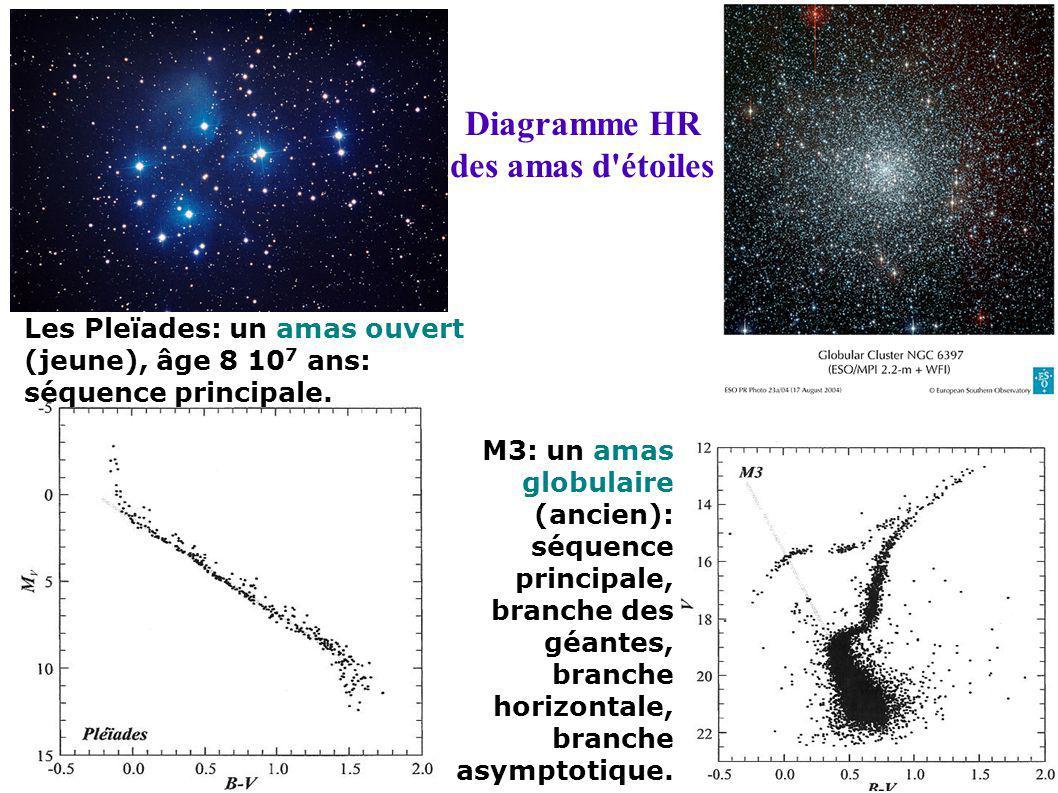 Diagramme HR des amas d étoiles