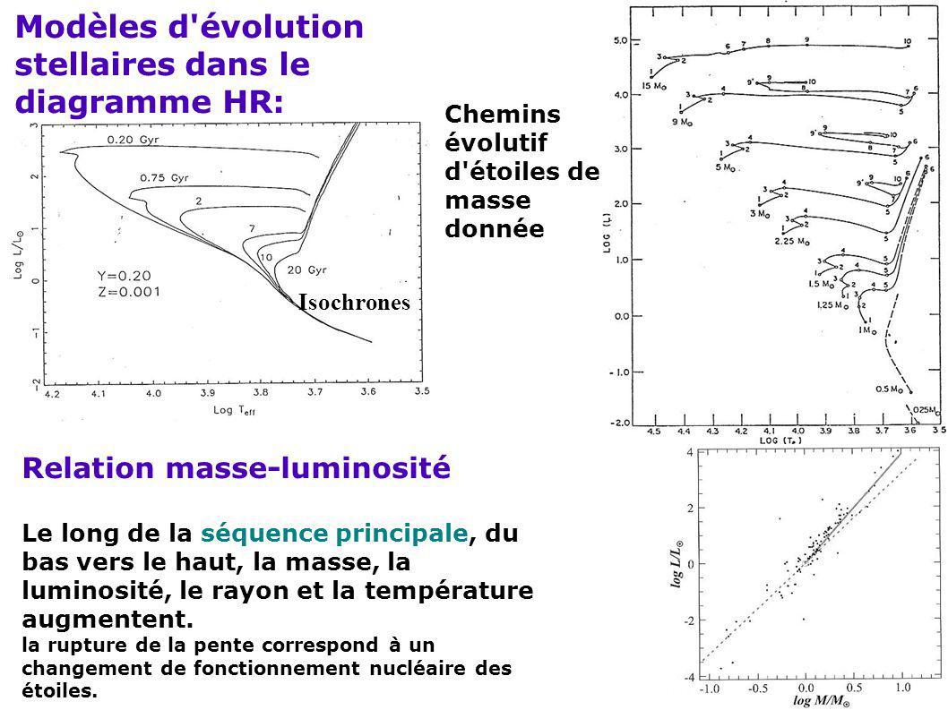 Modèles d évolution stellaires dans le diagramme HR: