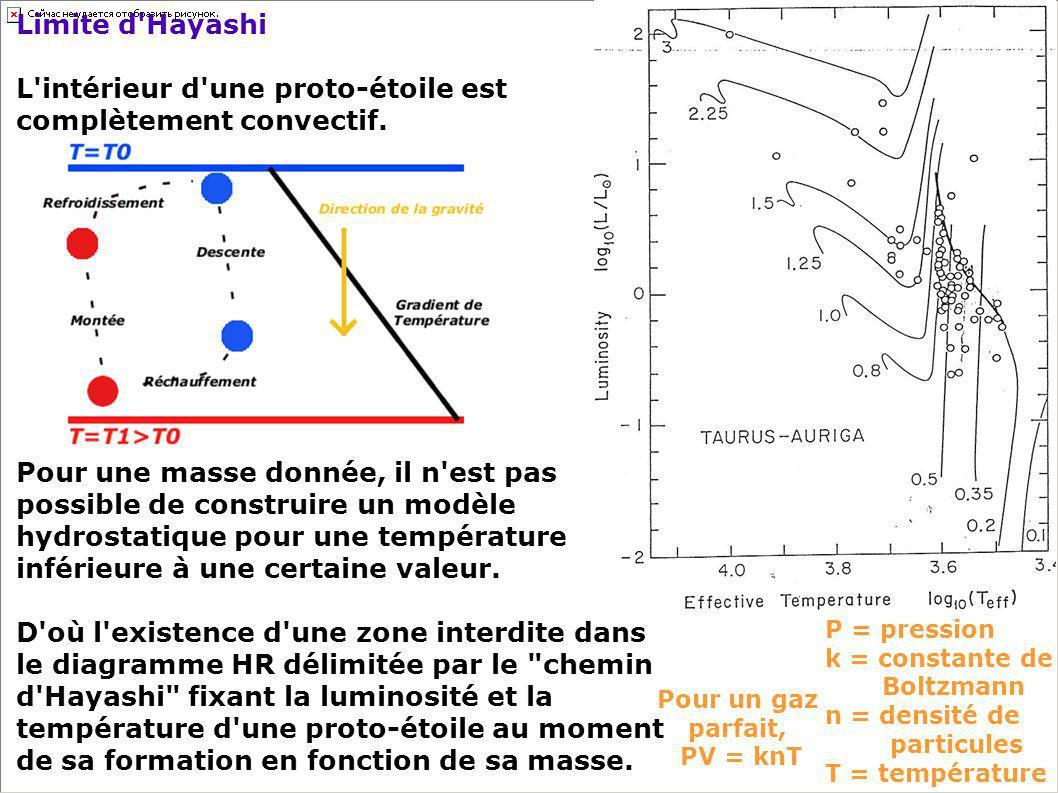 L intérieur d une proto-étoile est complètement convectif.