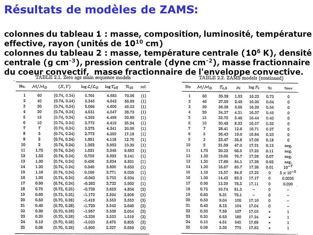 Résultats de modèles de ZAMS: