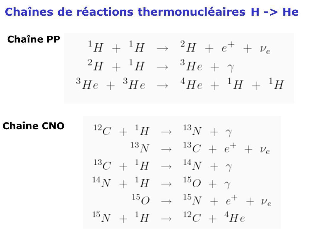 Chaînes de réactions thermonucléaires H -> He